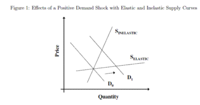 Inelastic supply